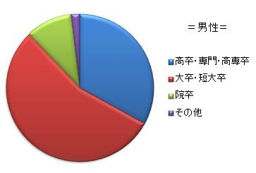 男性学歴分布図