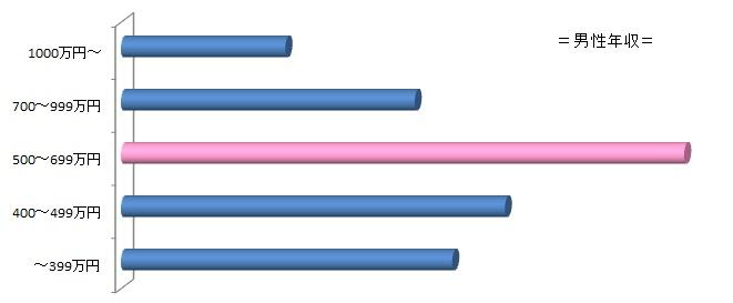 男性年収分布図